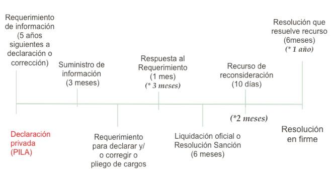 Procedimiento de la UGPP