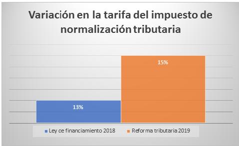 Impuesto de normalización tributaria es reactivado por la reforma tributaria 2019