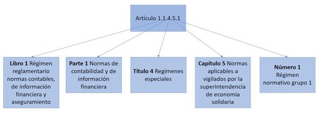 Decreto único de Estándares Internacionales: aprenda a revisarlo correctamente