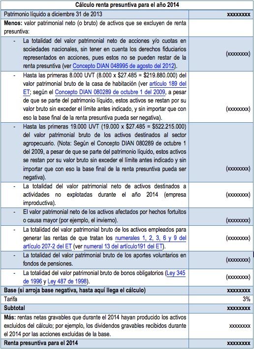 Declaración de renta personas naturales: cálculo de la renta presuntiva