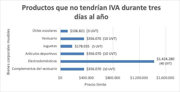 Limitaciones De La Propuesta De 3 Días Sin Iva