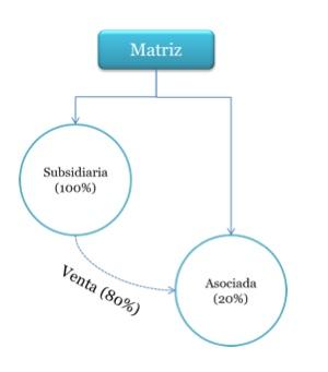 Pérdida de control en Subsidiaria: ¿cómo reconocerlo cuando se traslada a una asociada?