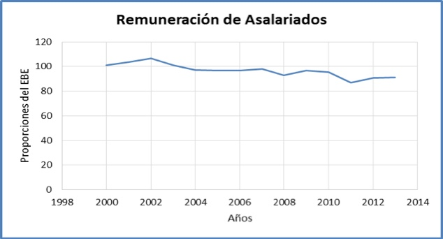 ¿A qué ritmo avanzan las rentas de trabajo y las rentas de capital en Colombia? - Javier Ávila