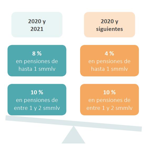 Ley de crecimiento económico 2010 de 2019: análisis 360º