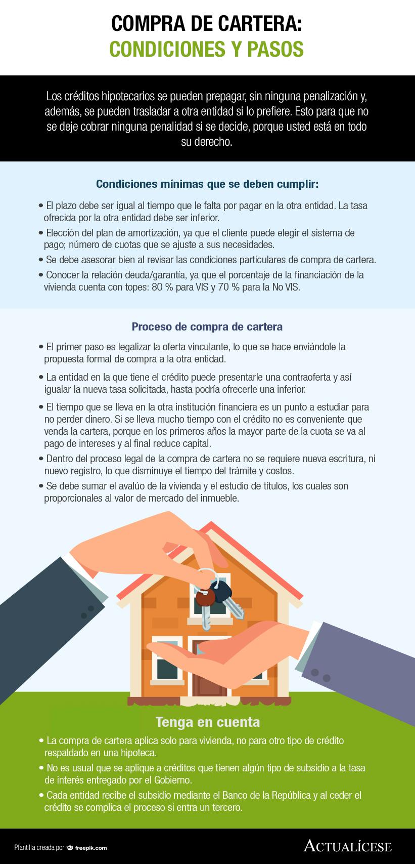 [Infografía] Compra de cartera: condiciones y pasos