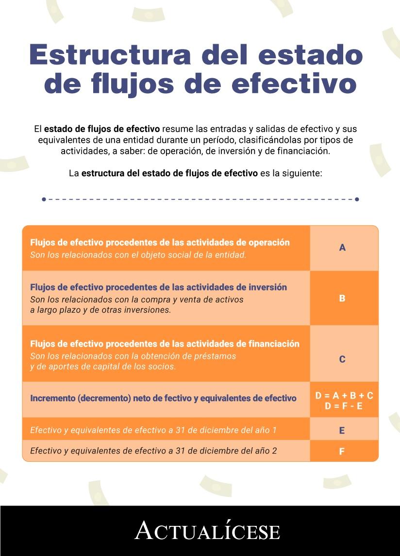 [Infografía] Estructura del estado de flujos de efectivo