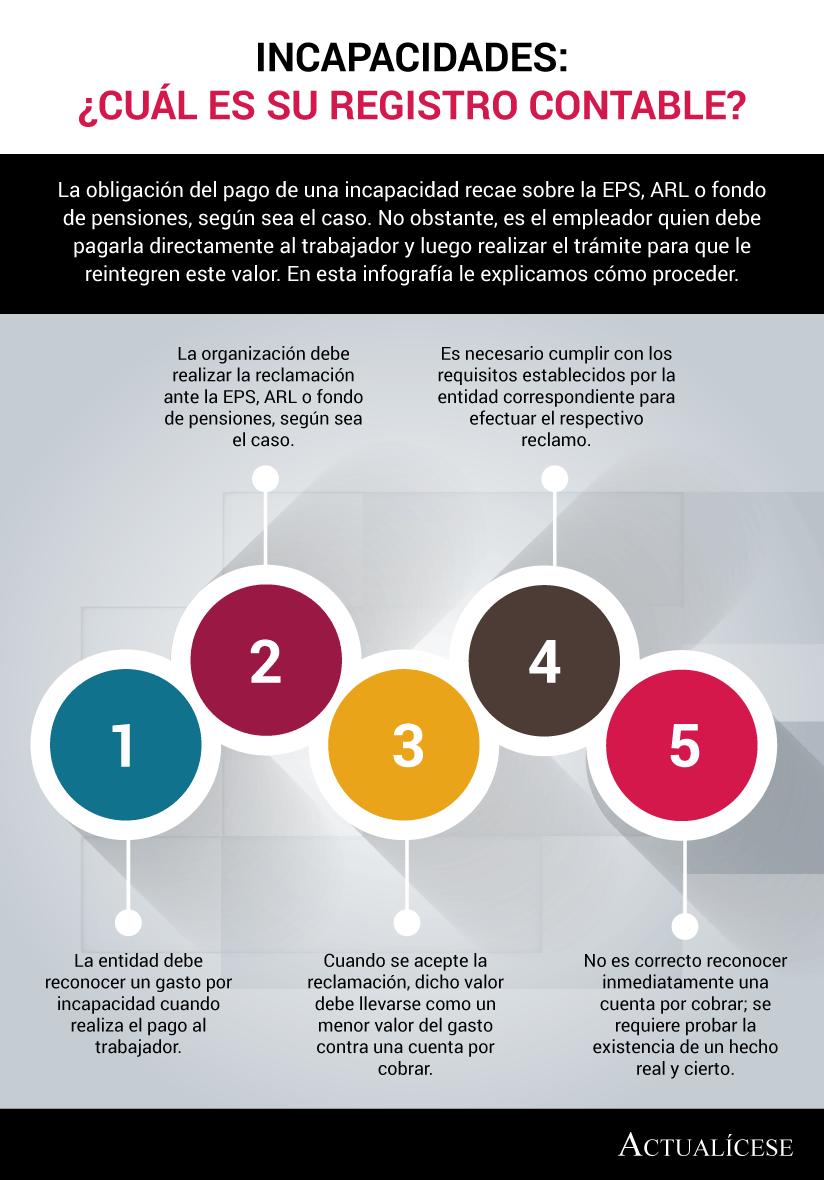 [Infografía] Incapacidades: ¿cuál es su registro contable?