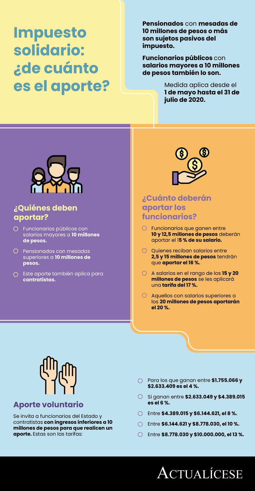 [Infografía] Impuesto solidario: ¿de cuánto es el aporte?