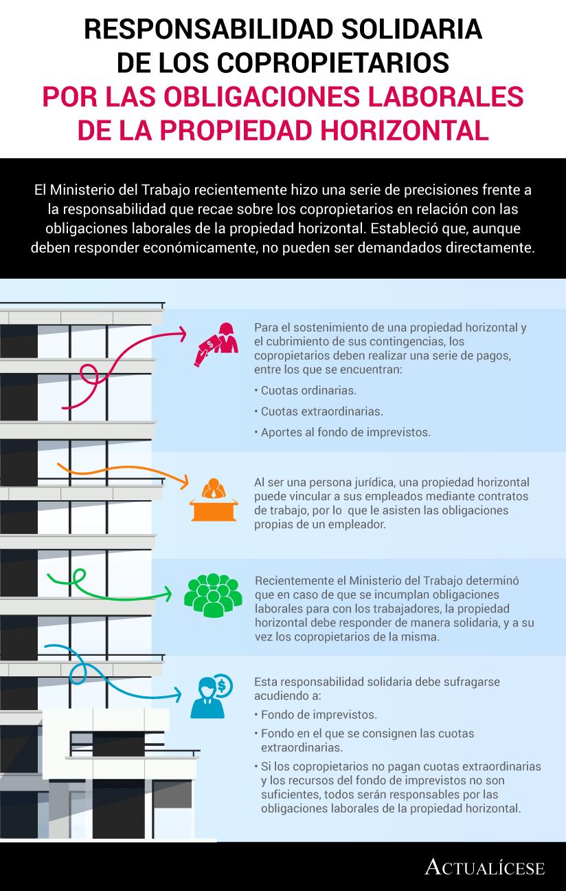 [Infografía] Responsabilidad solidaria de los copropietarios por las obligaciones laborales de la propiedad horizontal
