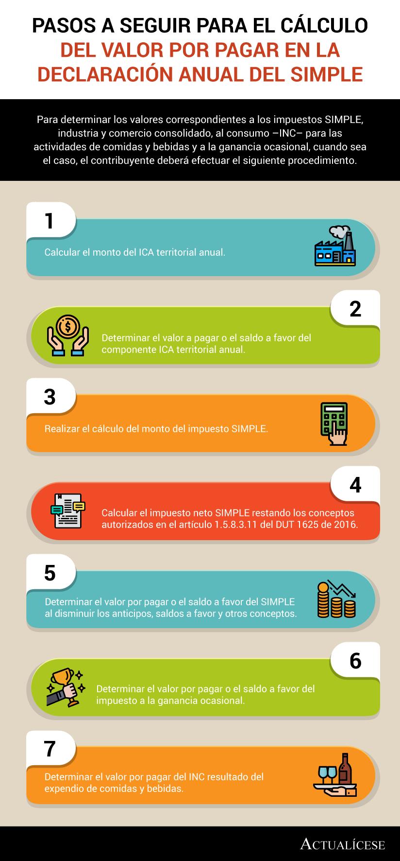 [Infografía] Pasos a seguir para el cálculo del valor por pagar en la declaración anual del SIMPLE