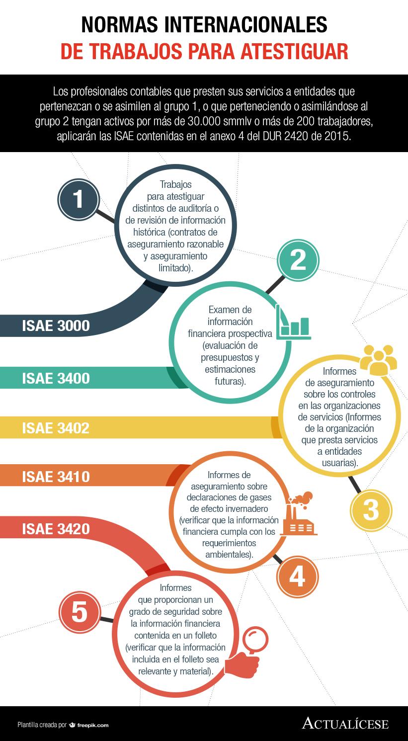 [Infografía] Normas Internacionales de Trabajos para Atestiguar