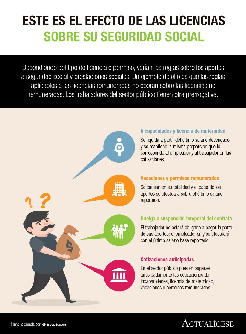 [Infografía] Este es el efecto de las licencias sobre su seguridad social