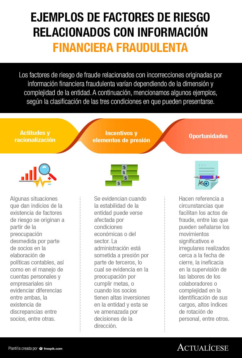 [Infografía] Ejemplos de factores de riesgo relacionados con información financiera fraudulenta