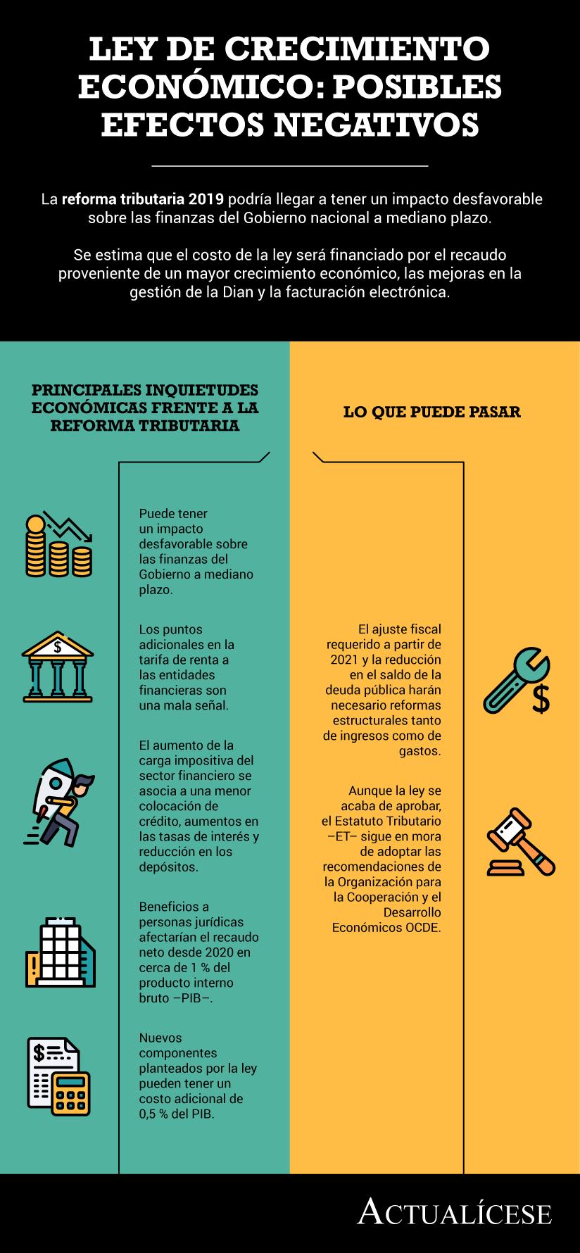 [Infografía] Ley de crecimiento económico: posibles efectos negativos