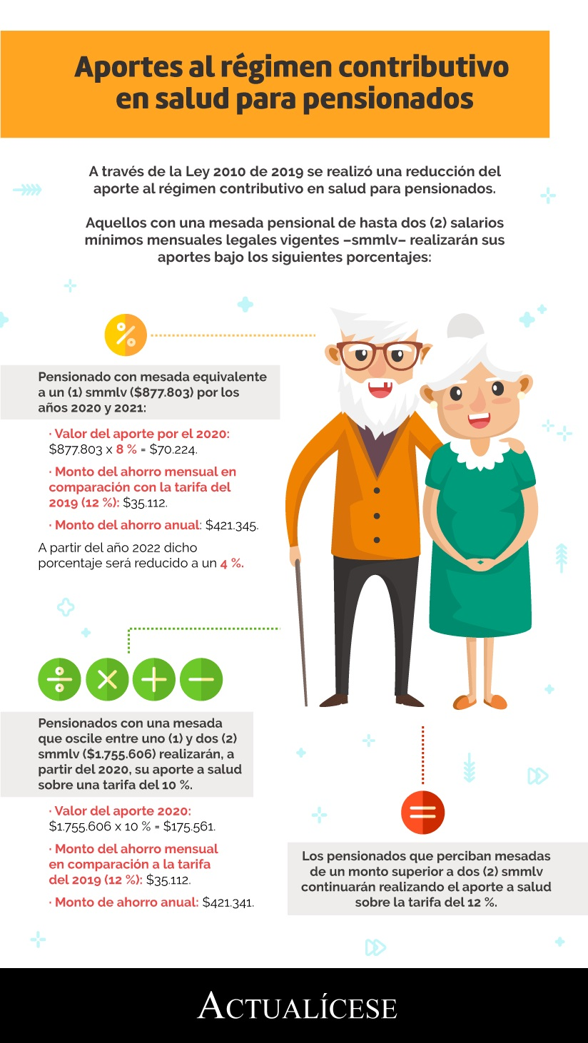 [Infografía] Aportes al régimen contributivo en salud para pensionados