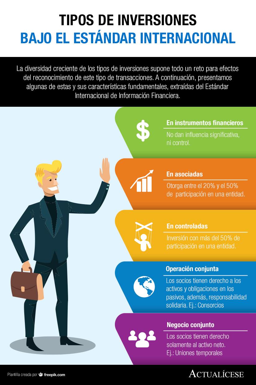 [Infografía] Tipos de inversiones bajo el Estándar Internacional