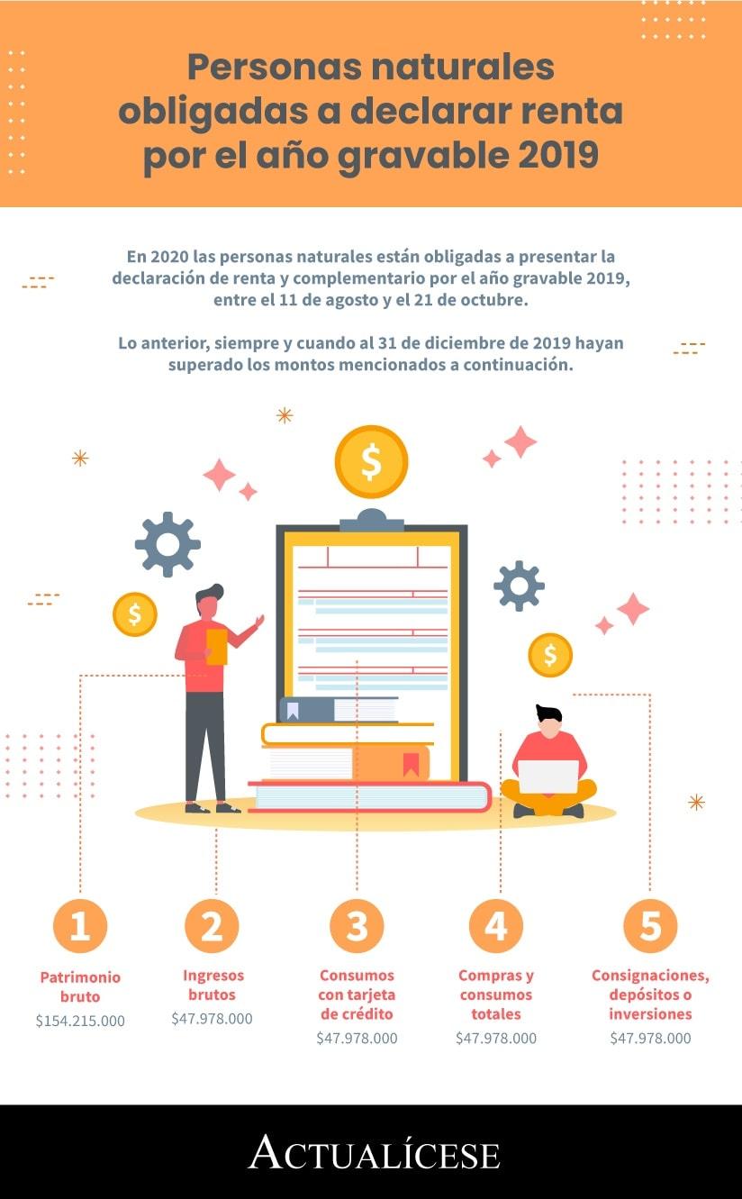 [Infografía] Personas naturales obligadas a declarar renta por el año gravable 2019
