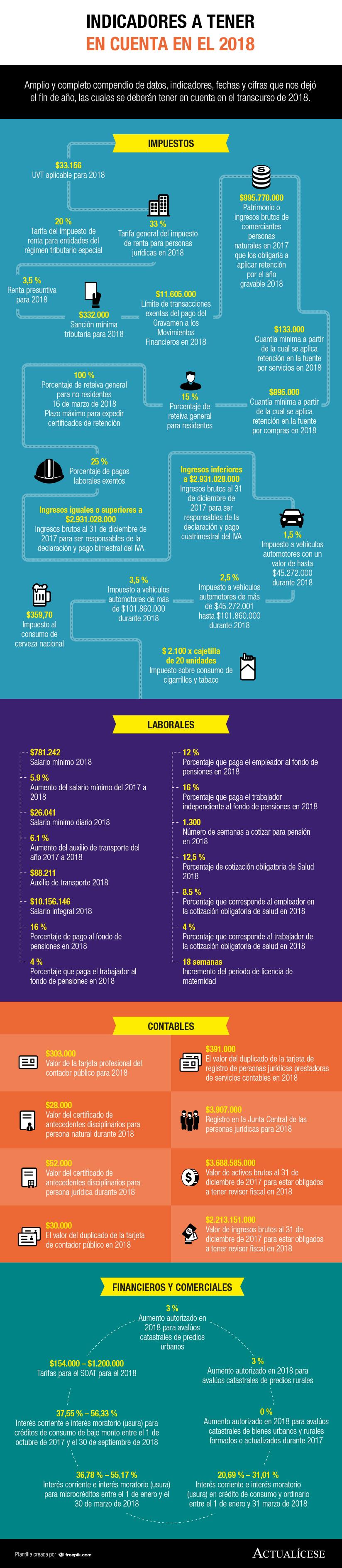 [Infografía] Indicadores 2018