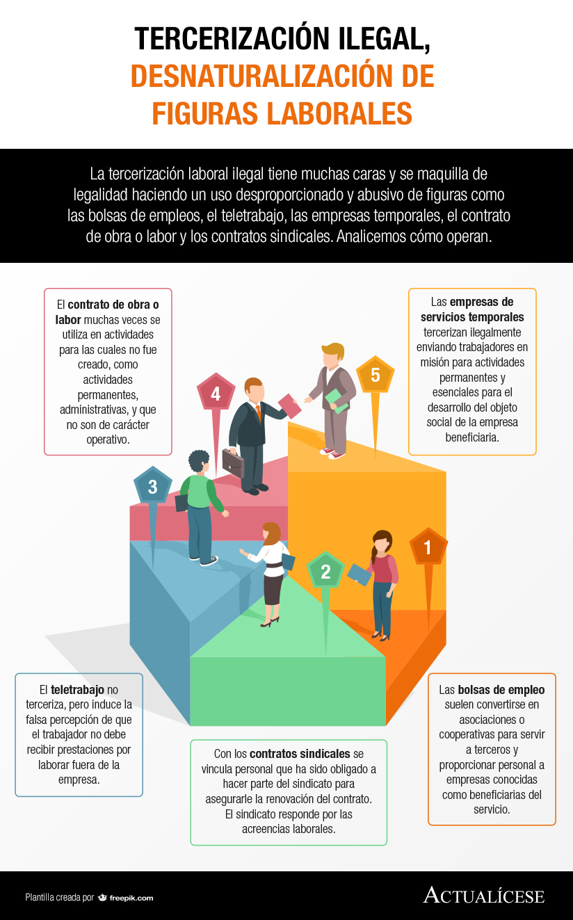 [Infografía] Tercerización ilegal, desnaturalización de figuras laborales