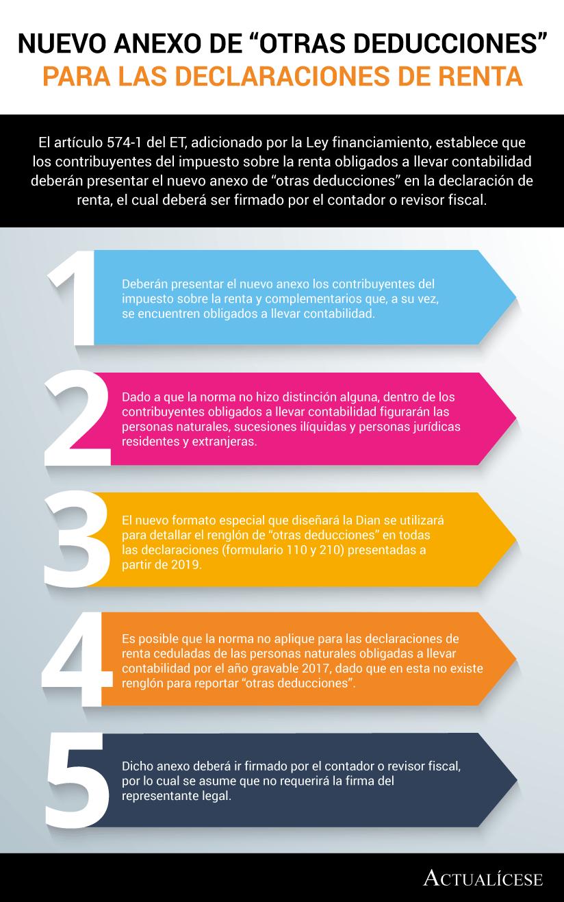 """[Infografía] Nuevo anexo de """"otras deducciones"""" para las declaraciones de renta"""