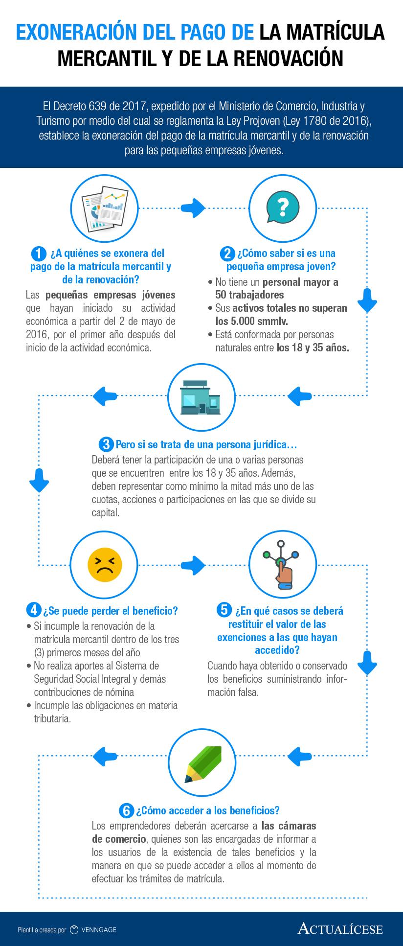 Infografía] Exoneración del pago de la matrícula mercantil y de la ...