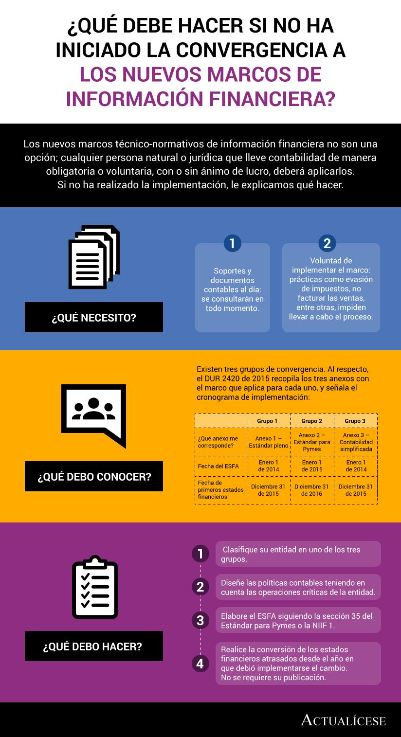 [Infografía] ¿Qué debe hacer si no ha iniciado la convergencia a los nuevos marcos de información financiera?
