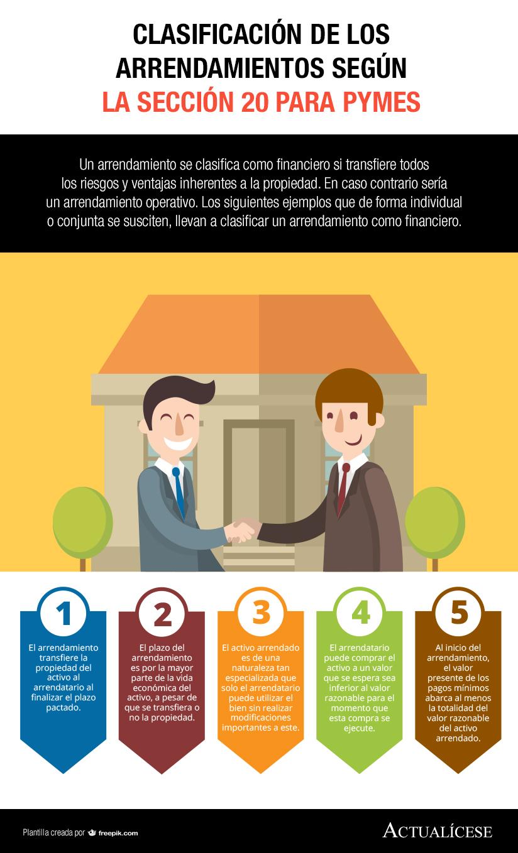 [Infografía] Clasificación de los arrendamientos según la Sección 20 para Pymes