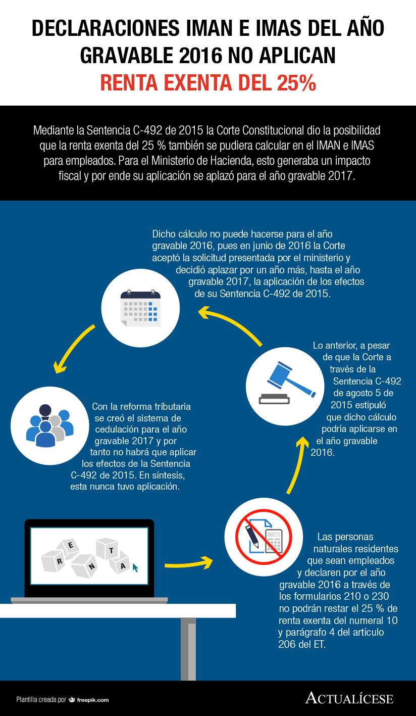 [Infografía] Declaraciones IMAN e IMAS del año gravable 2016 no aplican renta exenta del 25 %