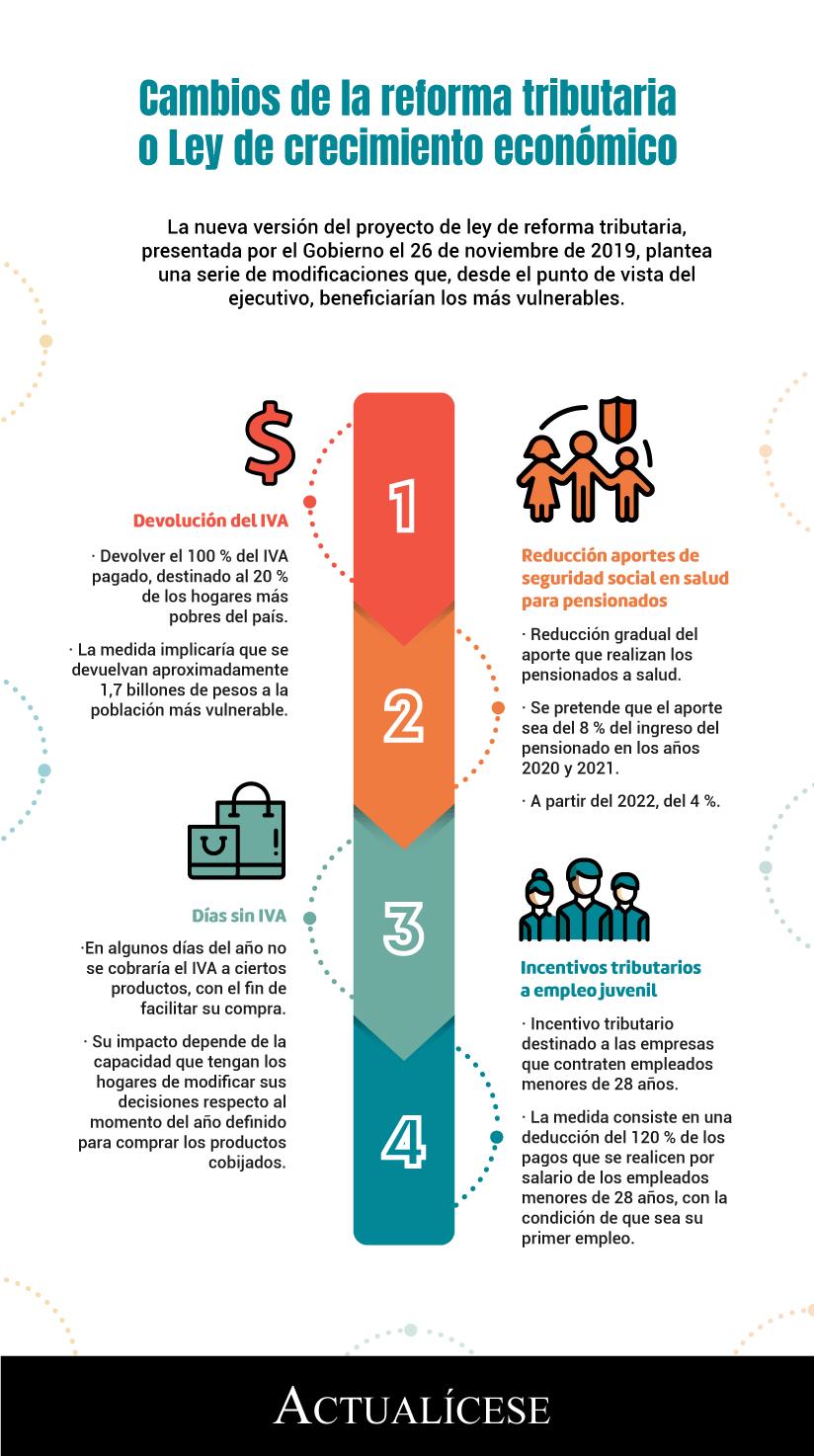 [Infografía] Cambios de la reforma tributaria o Ley de crecimiento económico