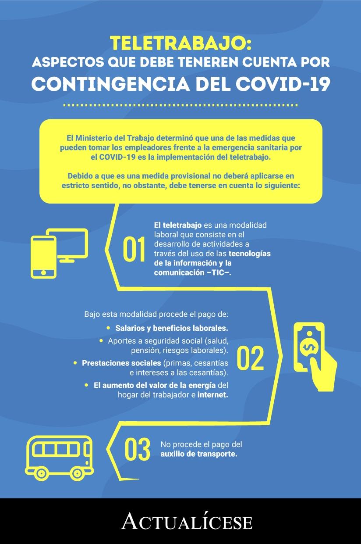 [Infografía] Teletrabajo: aspectos que debe tener en cuenta por contingencia del COVID-19
