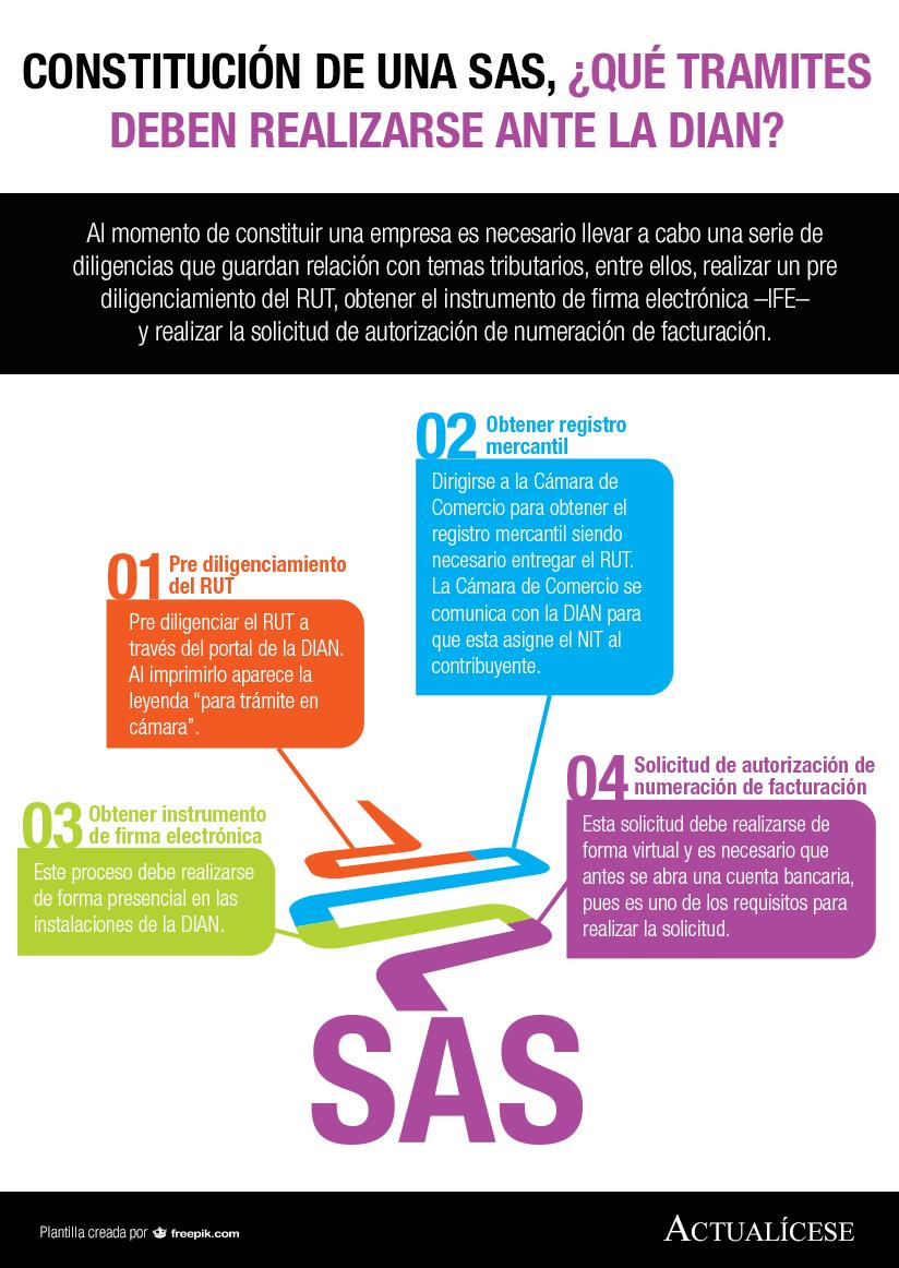 Infografía] Constitución de una SAS, ¿qué tramites deben realizarse ...
