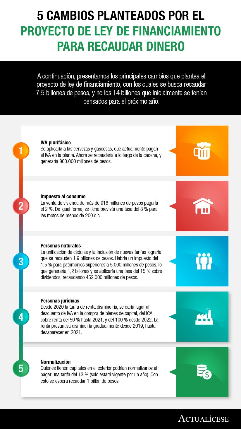 [Infografía] 5 cambios planteados por el proyecto de ley de financiamiento para recaudar dinero
