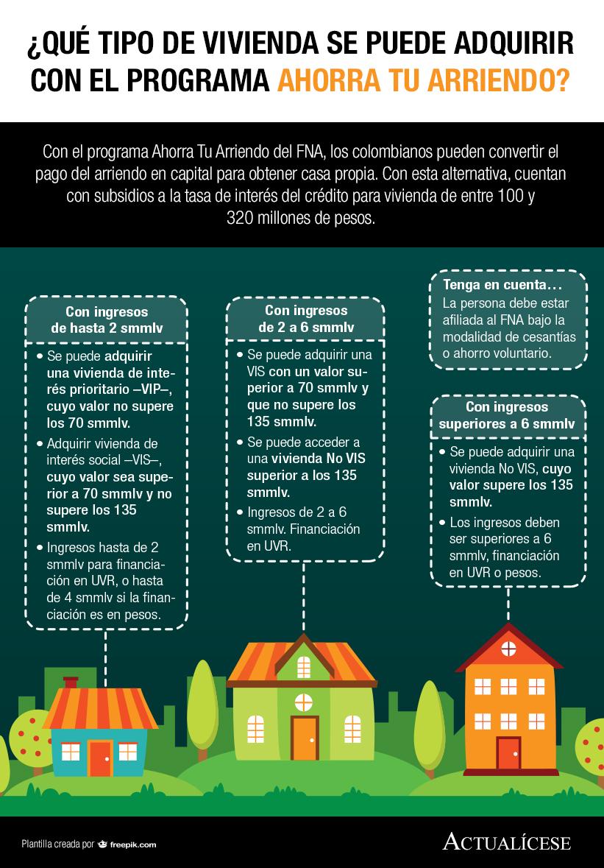 [Infografía] ¿Qué tipo de vivienda se puede adquirir con el programa Ahorra Tu Arriendo?