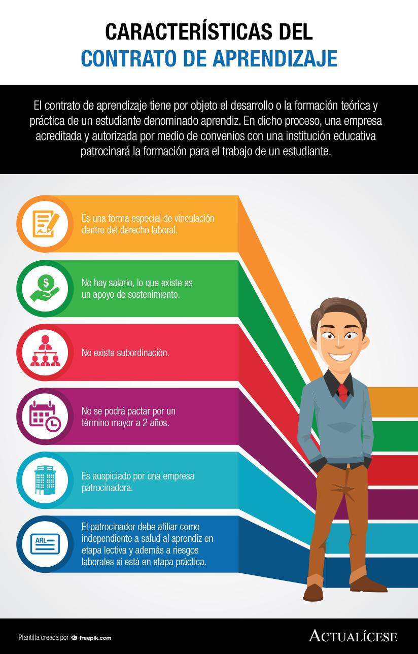 [Infografía] Características del contrato de aprendizaje