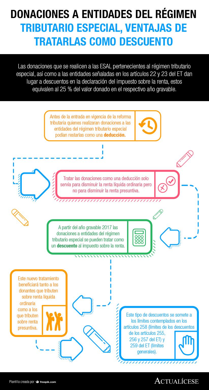 [Infografía] Donaciones a entidades del régimen tributario especial, ventajas de tratarlas como descuento