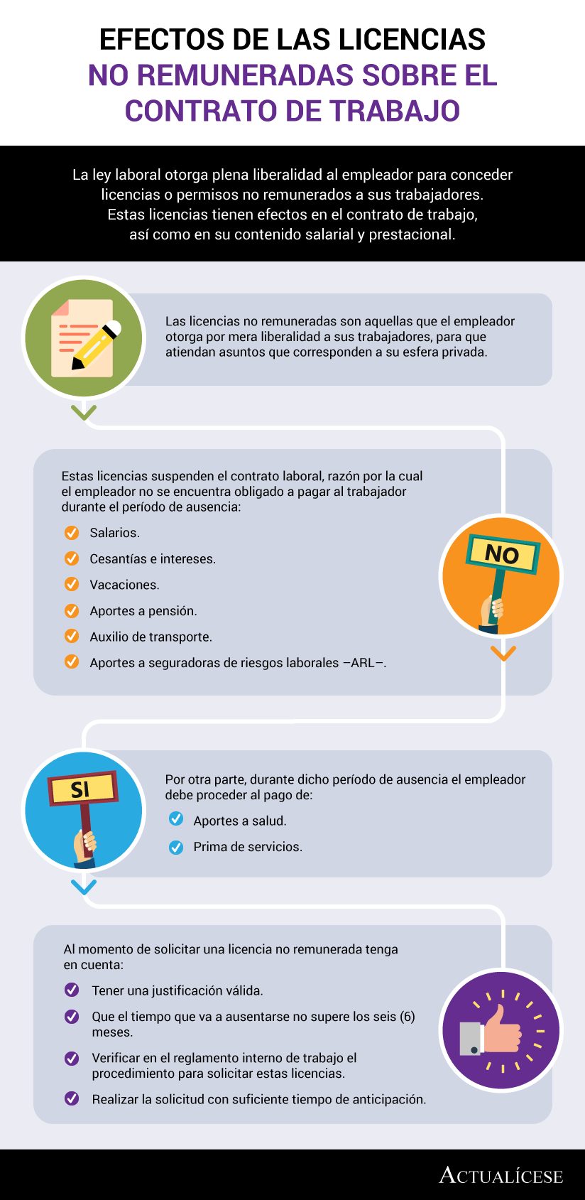 [Infografía] Efectos de las licencias no remuneradas sobre el contrato de trabajo
