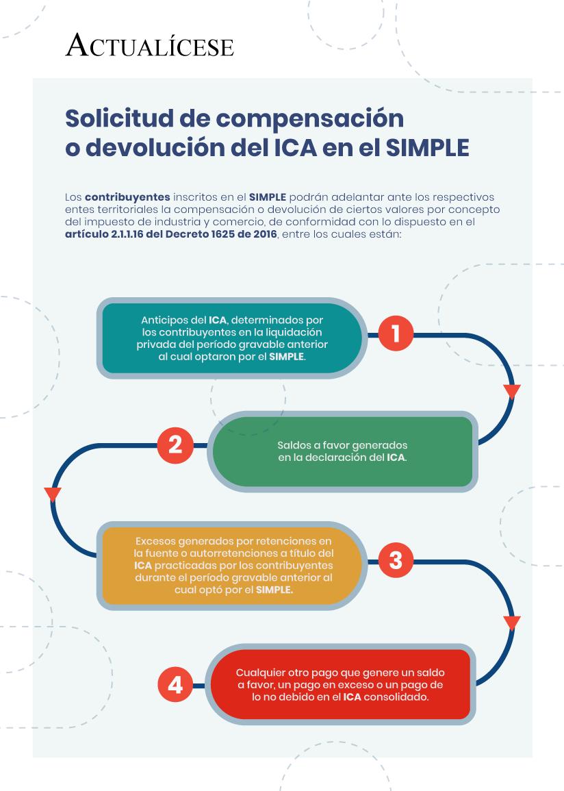 [Infografía] Solicitud de compensación o devolución del ICA en el SIMPLE