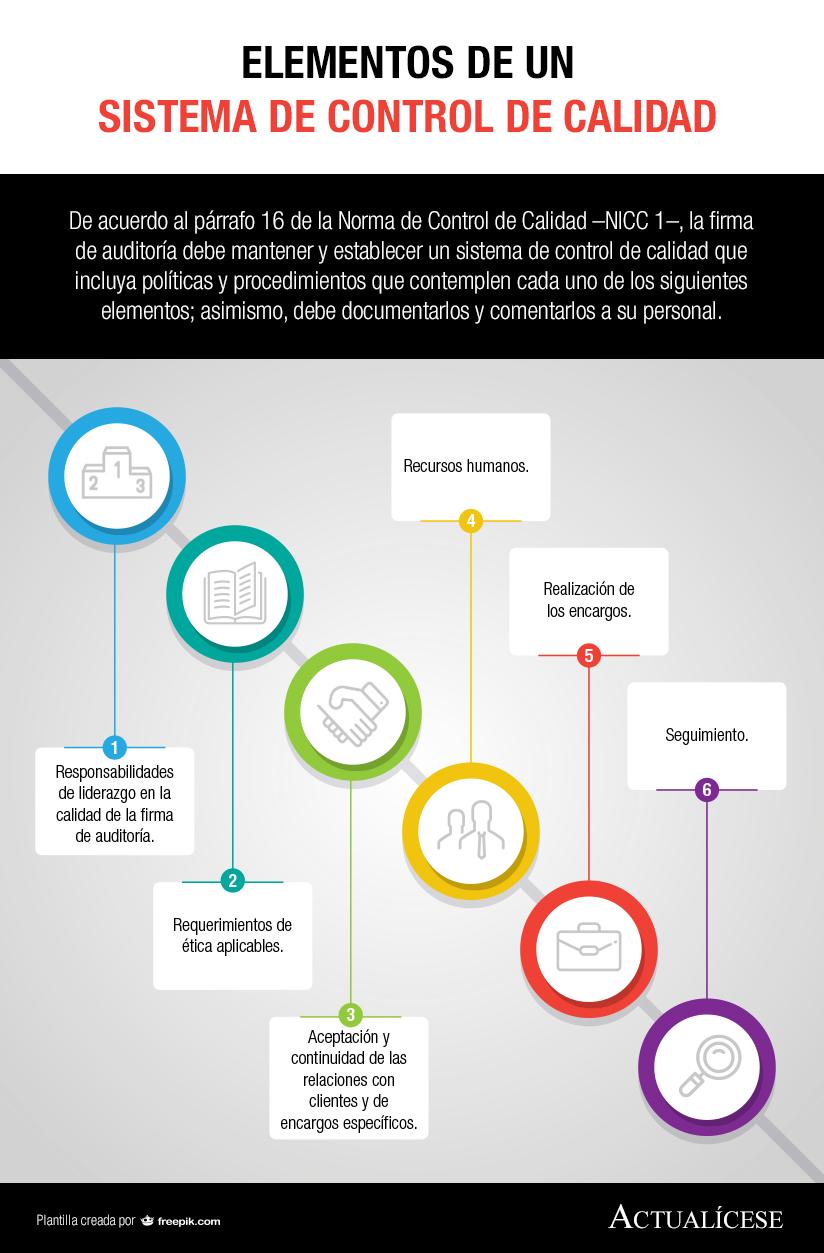 [Infografía] Elementos de un sistema de control de calidad