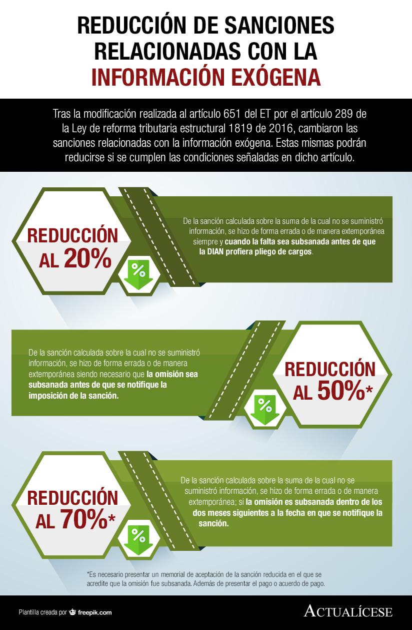 [Infografía] Reducción de sanciones relacionadas con la información exógena