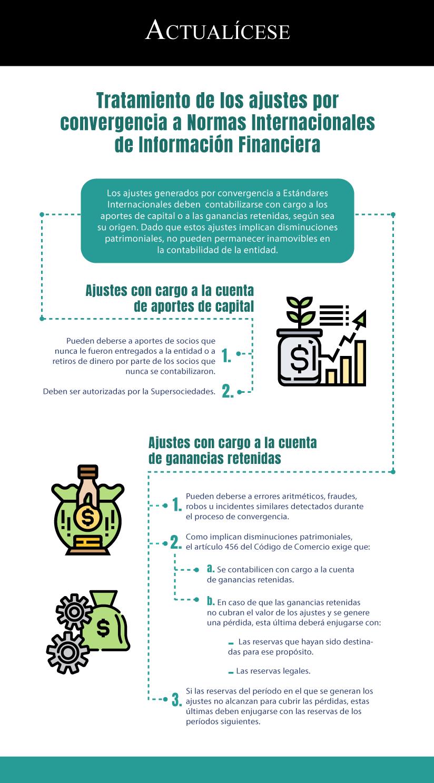 [Infografía] Tratamiento de los ajustes por convergencia a Normas Internacionales de Información Financiera