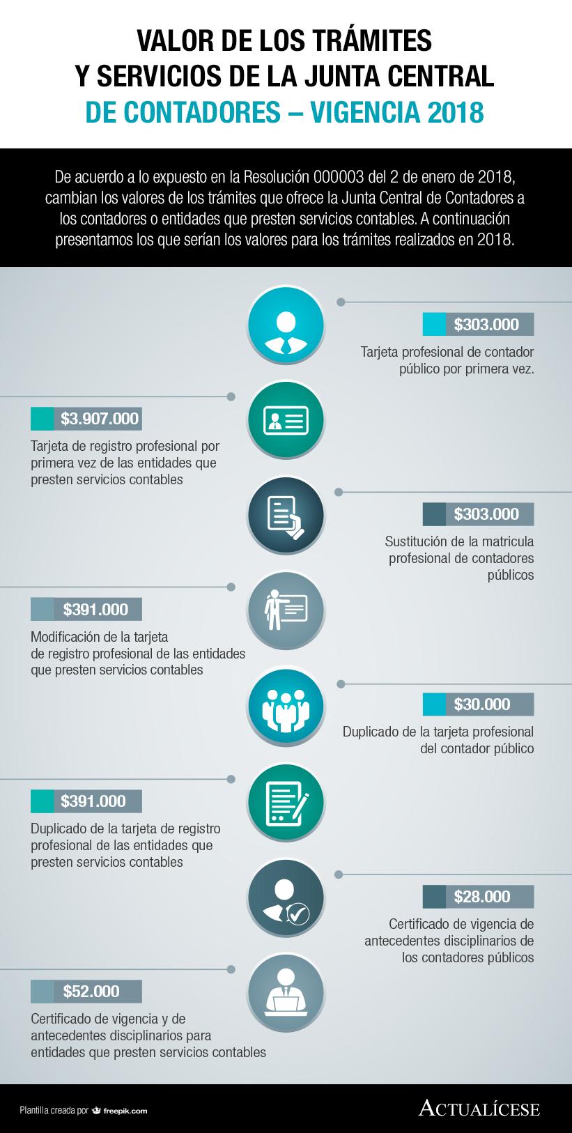 [Infografía] Valor de los trámites y servicios de la Junta Central de Contadores – vigencia 2018