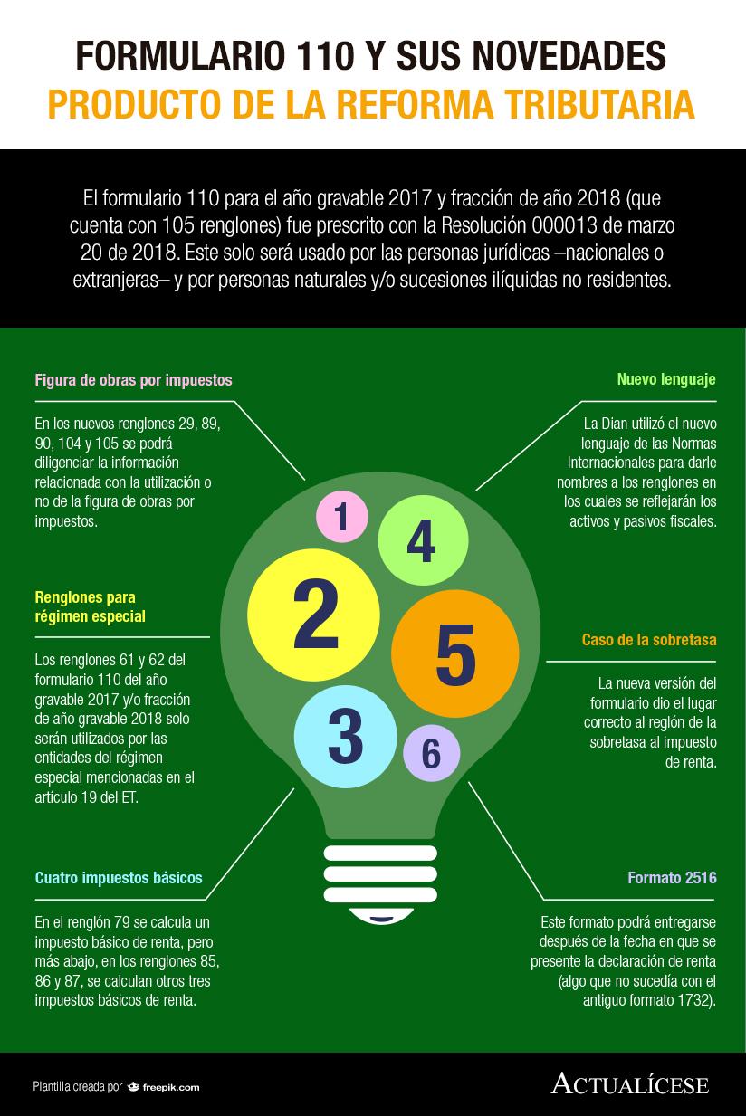 [Infografía] Formulario 110 y sus novedades producto de la reforma tributaria