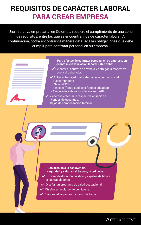 [Infografía] Requisitos de carácter laboral para crear empresa