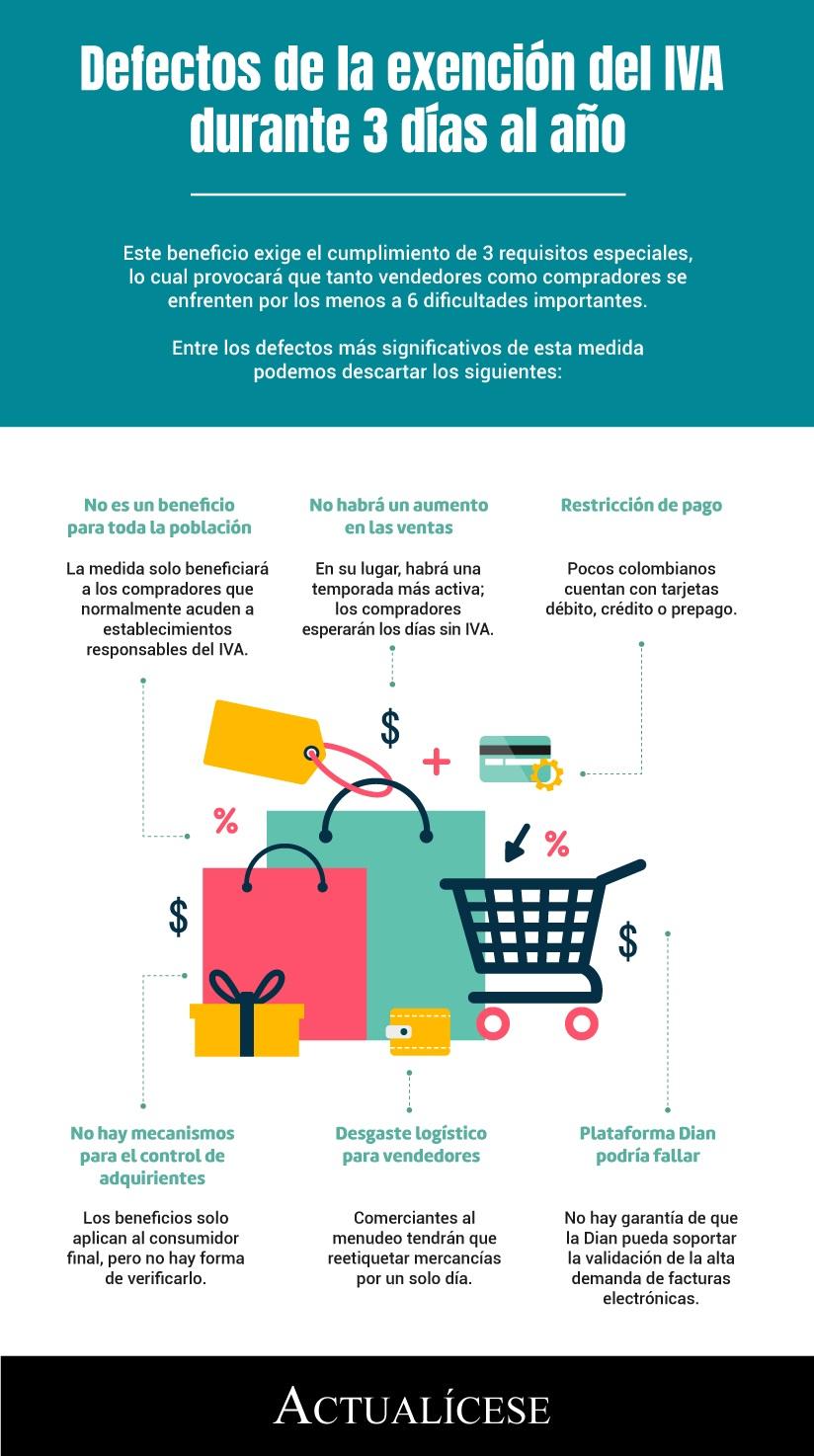 [Infografía] Defectos de la exención del IVA durante 3 días al año