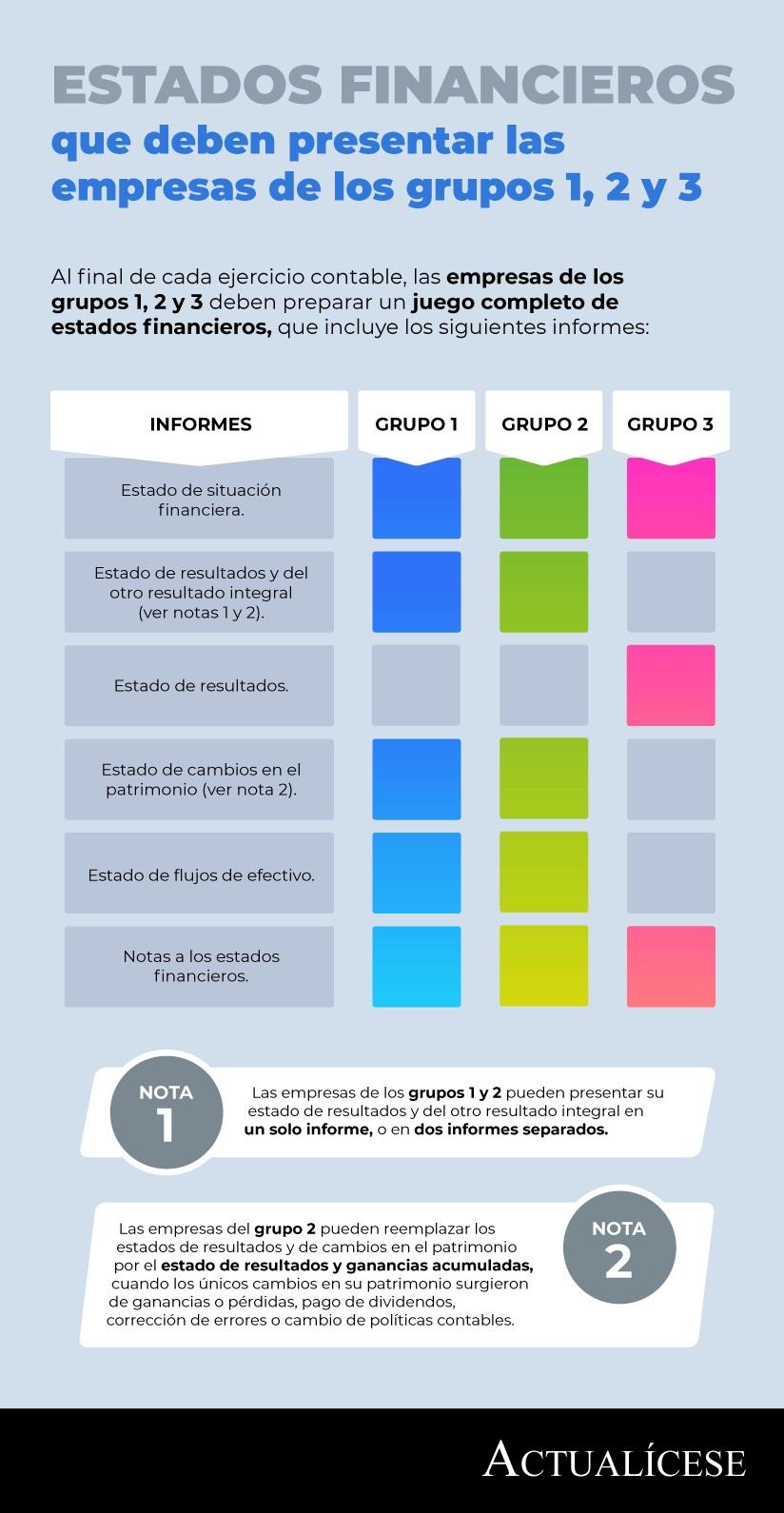 [Infografía] Estados financieros que deben presentar las empresas de los grupos 1, 2 y 3