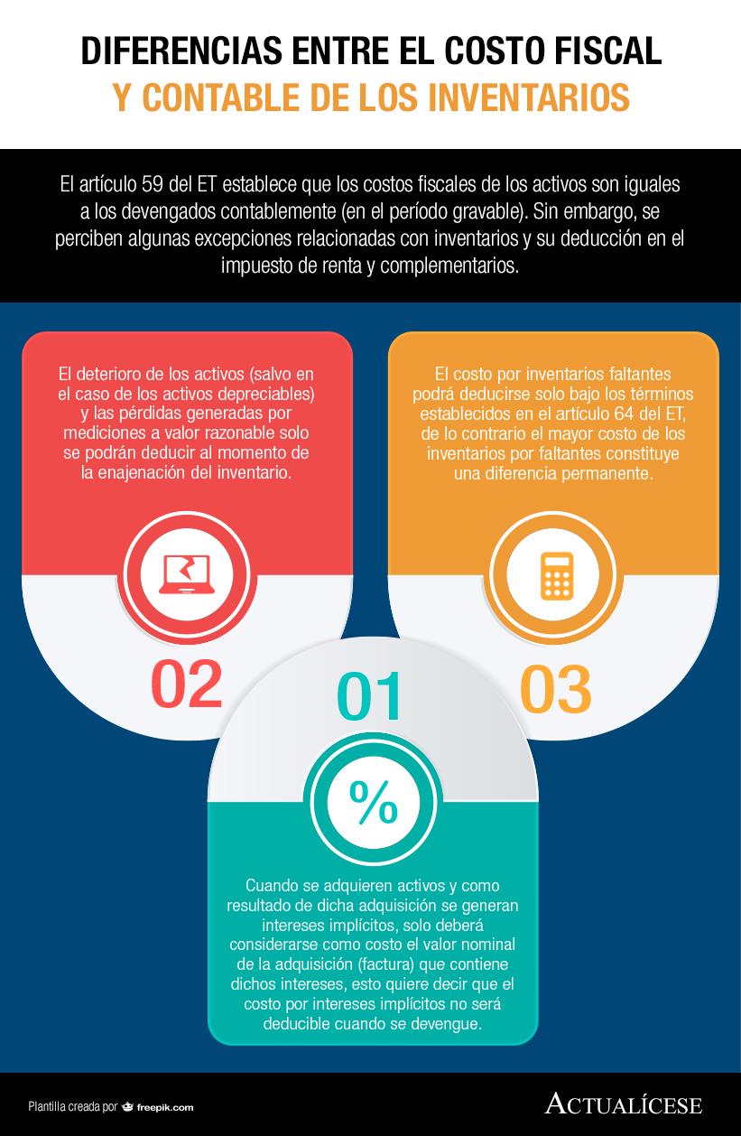 [Infografía] Diferencias entre el costo fiscal y contable de los inventarios