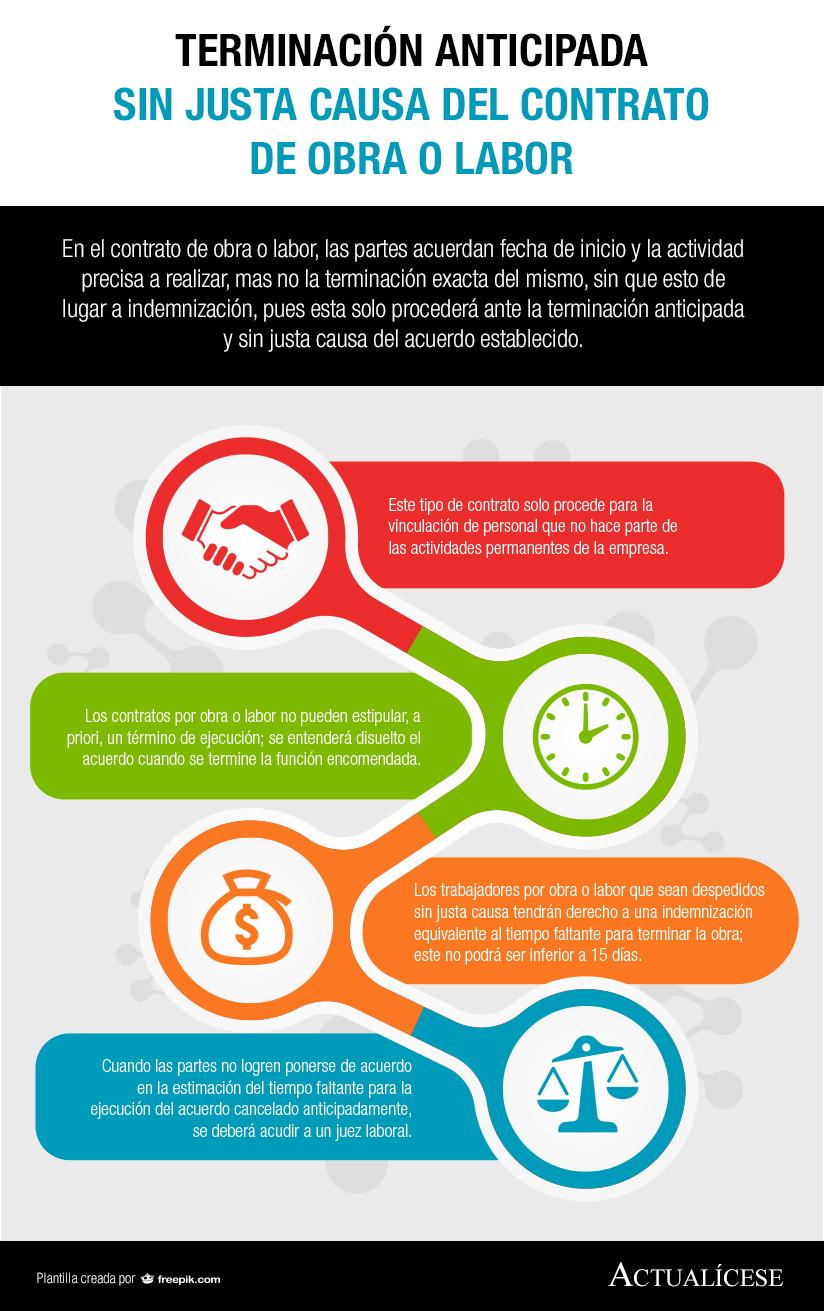 contrato de obra | Actualidad - actualicese.com