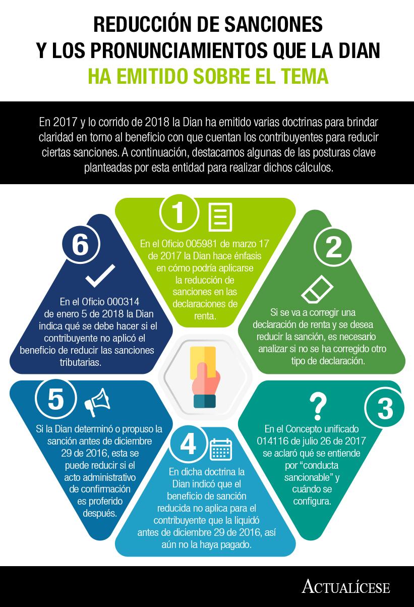 [Infografía] Reducción de sanciones y los pronunciamientos que la Dian ha emitido sobre el tema