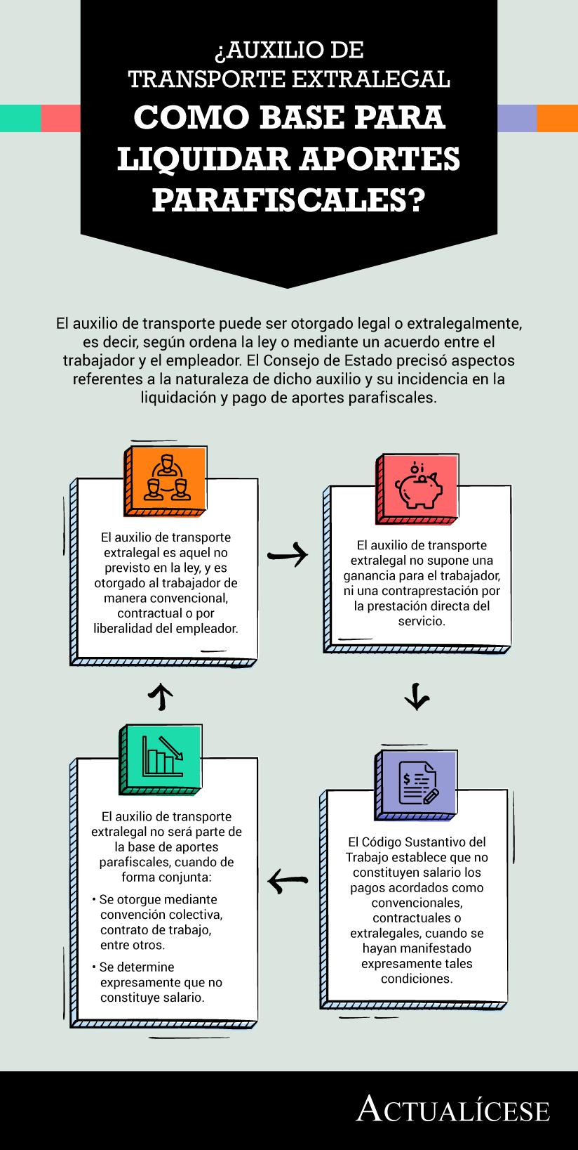 [Infografía] ¿Auxilio de transporte extralegal como base para liquidar aportes parafiscales?