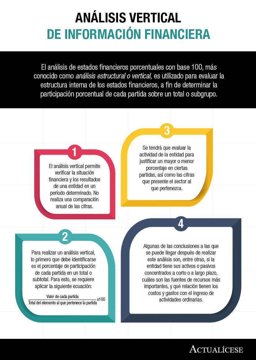 [Infografía] Análisis vertical de información financiera